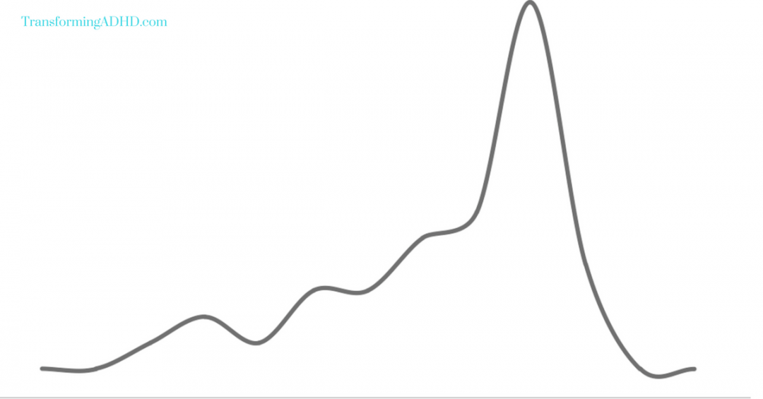 Graph showing the development of a tantrum